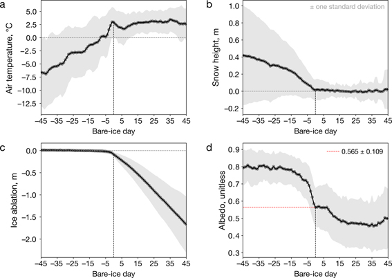 Fig 2 Multi-site and multi-year composite surface conditions synchronised to bare-ice onset from ice ablation (black vertical dashed lines). a: Air temperature. b: Snow height. c: Ice ablation. d: Albedo where the red horizontal dashed line indicates the bare-ice-onset albedo. Grey shading corresponds to ± one standard deviation around daily averages.