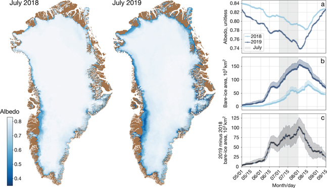 Fig 3 Monthly averaged Greenland snow and ice albedo from Sentinel-3 OLCI data in July 2018 and 2019. Inset figures: Time series of Greenland ice-sheet albedo and bare-ice area over 2018 and 2019 melt seasons (1 May and 15 September). a: Daily area-averaged albedo. b: Daily bare-ice area. Blue shading corresponds to the range of bare-ice area computed from bare-ice albedo threshold values of 0.585 and 0.560, according to ice-ablation thresholds of 4 and 9 cm, respectively. The asymmetry of the blue shading (lower parts confounded with the main curve) is a result of the change in bare-ice albedo as a function of the ice-ablation threshold discussed in section 2.2. c: Daily difference in bare-ice area between 2019 and 2018. Grey shading corresponds to the range of bare-ice area deviations computed from the two bare-ice albedo threshold values used in c. Grey vertical shading highlights the month of July.