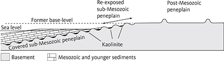 Fig. 3 Relationship between peneplains and cover rocks in southern Sweden: The presence of Mesozoic outliers and remnants of kaolinitic saprolites at a high position in the landscape, demonstrates that Mesozoic cover was once more extensive. The near-horizontal peneplain cut off the tilted sub-Mesozoic peneplain and is therefore younger. The geological constraints and the appearance of the two surfaces reveal a history of erosion (formation of the sub-Mesozoic peneplain), subsidence and deposition of the Mesozoic strata, followed by tilting and uplift (change from a near-horizontal surface to an inclined surface), erosion (removal of cover and formation of a new peneplain) and a late uplift phase that explains the landscape configuration. Based on Lidmar-Bergström (1982, 1988); Green et al. (2013); Lidmar-Bergström et al. (2013, 2017).