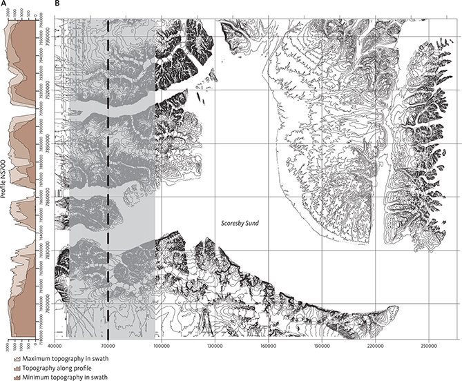 Fig. 6 Construction of topography profiles with minimum and maximum elevations within a swath: A: North–south profile with topography along the profile transect and with maximum and minimum elevations within the swath. X-axis: UTM northing (km). Y-axis: Elevation (km). Location in Fig. 4. B: The 100-m contour map constructed from ASTER data. These data are used in the surface mapping and to construct topography profiles. UTM coordinates indicated (km; UTM zone 27N). Grey area: 50-km wide swath used to calculate maximum and minimum elevation along the profile. Black dashed line: the actual topography along profile shown in panel A.