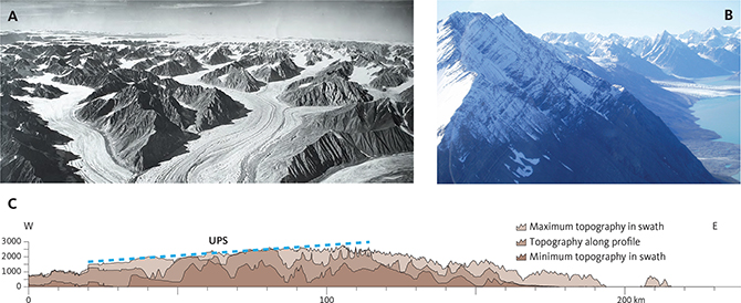 Fig. 16 Topography across Stauning Alper: A, B: Landscape with alpine relief and no remnants of the Upper Planation Surface (UPS) across Stauning Alper. Note that the UPS is present towards the north-west in the background of panel A. Photo A: GEUS archive. Photo B: Mette Olivarius. C: W–E profile illustrating that the peaks of the alpine relief can be projected to a surface (blue dashed line) that is coherent in the west. X-axis: UTM easting (km). Y-axis: Elevation (m). Locations in Fig. 9.
