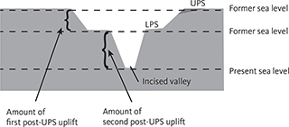 Fig. 19 Conceptual model that demonstrates how to estimate the amount of uplift based on the elevation of peneplains and their relationship to the base level. UPS: Upper Planation Surface. LPS: Lower Planation Surface.
