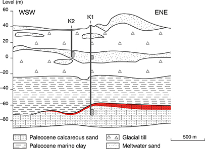Fig 2. Geological cross-section of the upper layers of the Stenlille underground gas storage facility. Approximate location and depth of monitoring screens in K1 and K2 are shown. The red shading indicates the probable distribution of gas after a leakage event at ST-14 in August 1995. Modified from the work of Laier (2012).