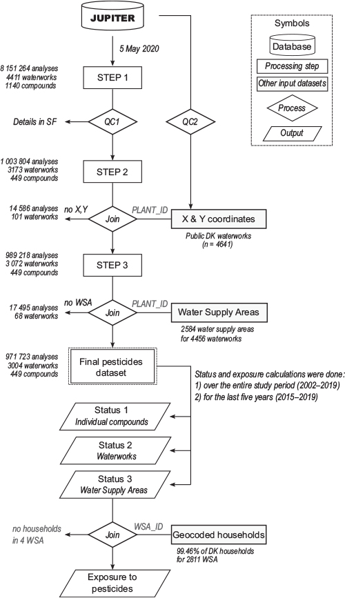 Fig 1 Workflow including data-processing steps and overview of excluded chemical analyses and waterworks. DK: Denmark. WSA: Water supply areas. QC: Quality control and filtering procedures (see text for details). PLANT_ID and WSA_ID: waterworks and WSA ID numbers, respectively, used when combining the datasets. SF: Supplementary Files.