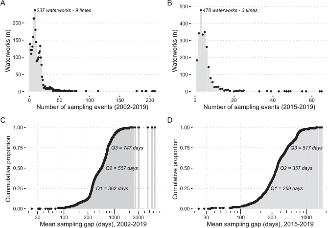 Fig 5 Frequency of sampling events by sampling date in A: 2002–2019 and B: 2015–2019. The cumulative proportion of the mean sampling gap per waterwork (period between two sampling events) in C: 2002–2019 and D: 2015–2019. C and D include only waterworks with more than one sampling event (n = 2866 for C; n = 2222 for D).