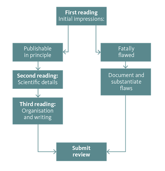 Fig. 2. How to review a manuscript. The process is described on this page.