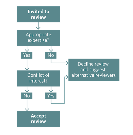 Fig. 1. When to accept or decline to review. The process is described on this page.